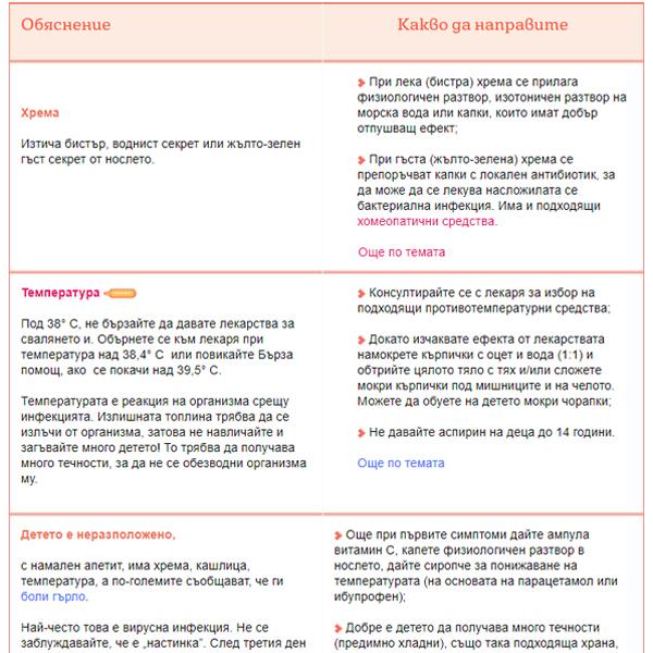 Таблица - от хрема до пневмония