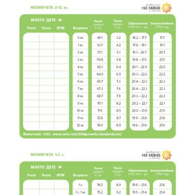 Ръст и тегло до 3 г - таблици