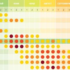 Прогнозен поленов календар на България за 2017 г.