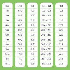 Ръст и тегло от 3 до 5 г - таблици