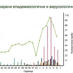 Сезонът на грипа 2017-2018