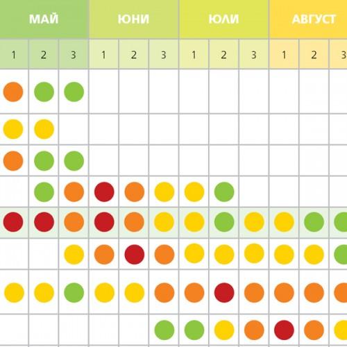 Прогнозен поленов календар на България за 2018 година