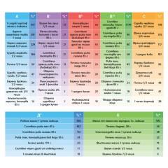 Таблици с важни хранителни вещества и храните, в които се съдържат
