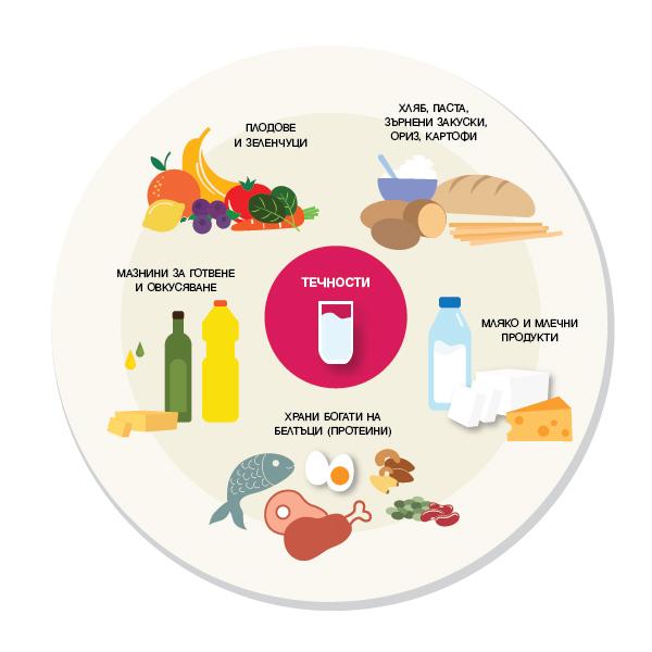 Важните моменти в храненето на бременната